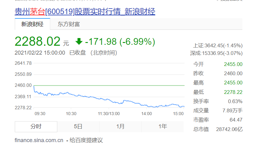 一线白酒股全线大跌还有投资机会吗?贵州茅台600519股票实时行情